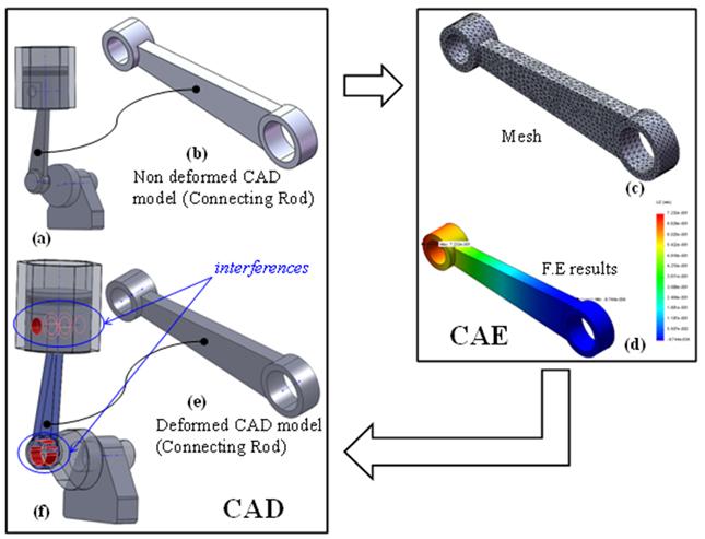 Fig. 4: Illustration method - crankshaft assembly.
