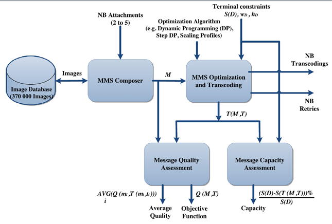 Fig.3 MMS adaptation validation architecture. Source [Img1]