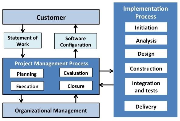 Basic Profiles processes