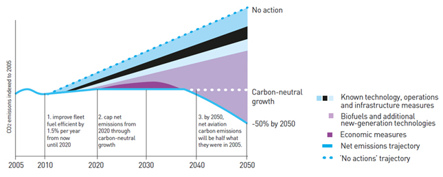 Figure 1: Industrial CO2 Reduction Strategy