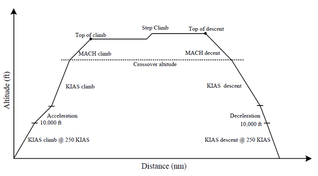Figure 3. Conventional VNAV Trajectory