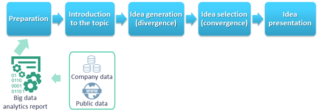 Figure 1. Flow of information to use big data for problem or need identification.