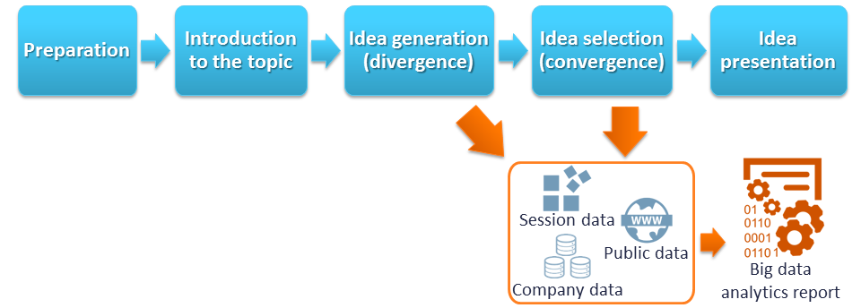 Figure 4. Flow of information to use big data for insight.