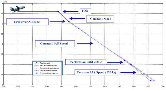 Figure 4: Descent calculation. Source [Img1]