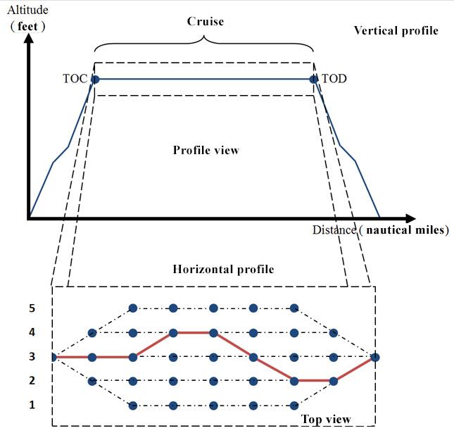 Figure 2 : Cruise Calculation (horizontal profile). Source [Img1]
