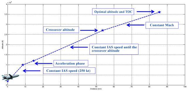 Figure 1 : Takeoff calculation. Source [Img1]