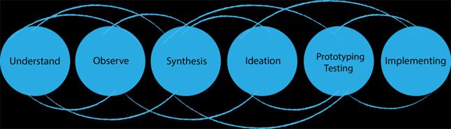 design thinkin process