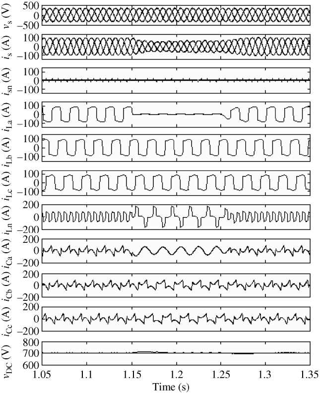 Performance of a four-wire APF at nonlinear load for harmonic elimination (load change 1.15–1.25 s)