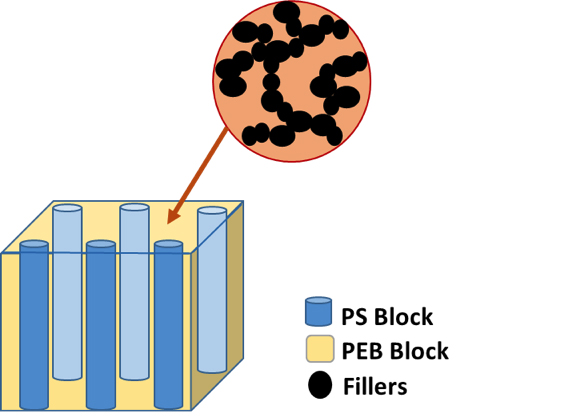 Figure 2. Schematic representation of the different SEBS phases (PS and PEB blocks) and the preferential location of carbon nanoparticles in one of the phases.