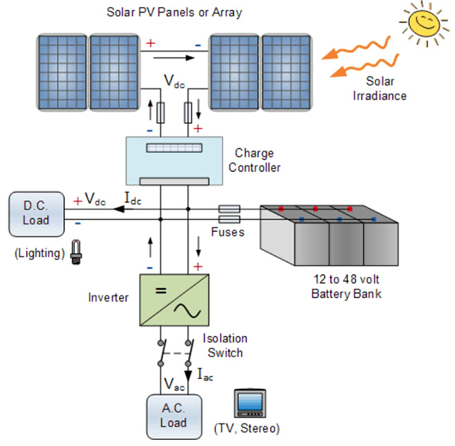Fig. 2 Battery energy solar system (BESS) of a standalone system