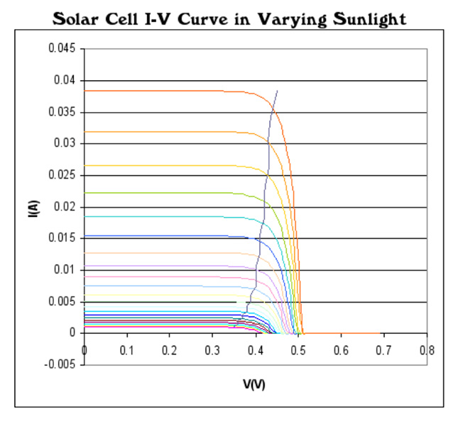 Fig. 3 Solar cell current-Voltage curve with the max power point indicated