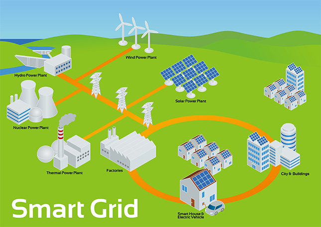 Figure 1 : an example of a smart grid with many sources of energy.