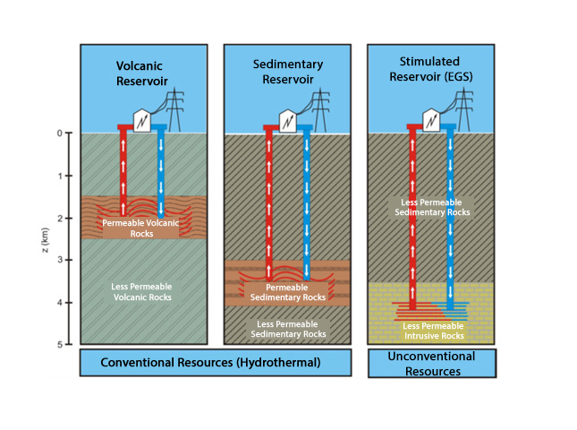 Substance Electricity Generation From Deep Geothermal