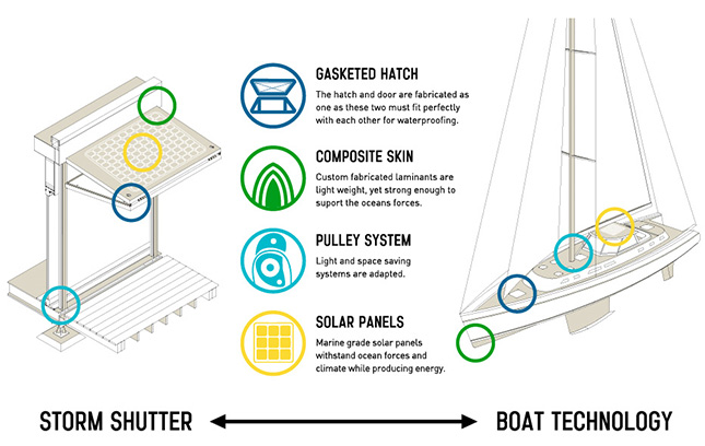 Storm shutter inspired by sailboat design for autonomous hurricane and flood proof home system