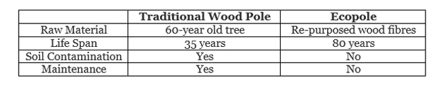 Ecopole vs treated wooden poles