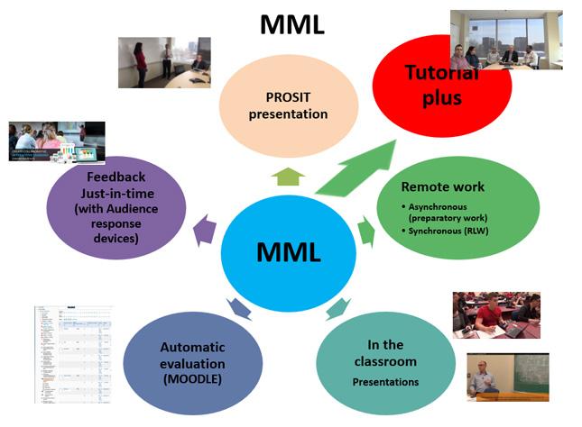 The Multimode Mobile Learning Model (MML)
