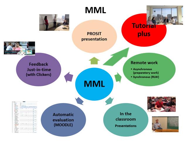 The Multimodal Mobile Learning Model
