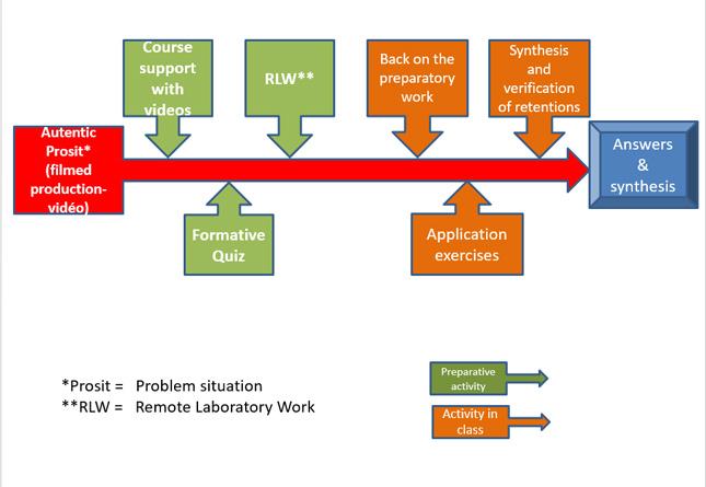 Flow Chart of Course Activities