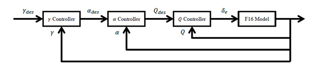 Backstepping Controller Block Diagram