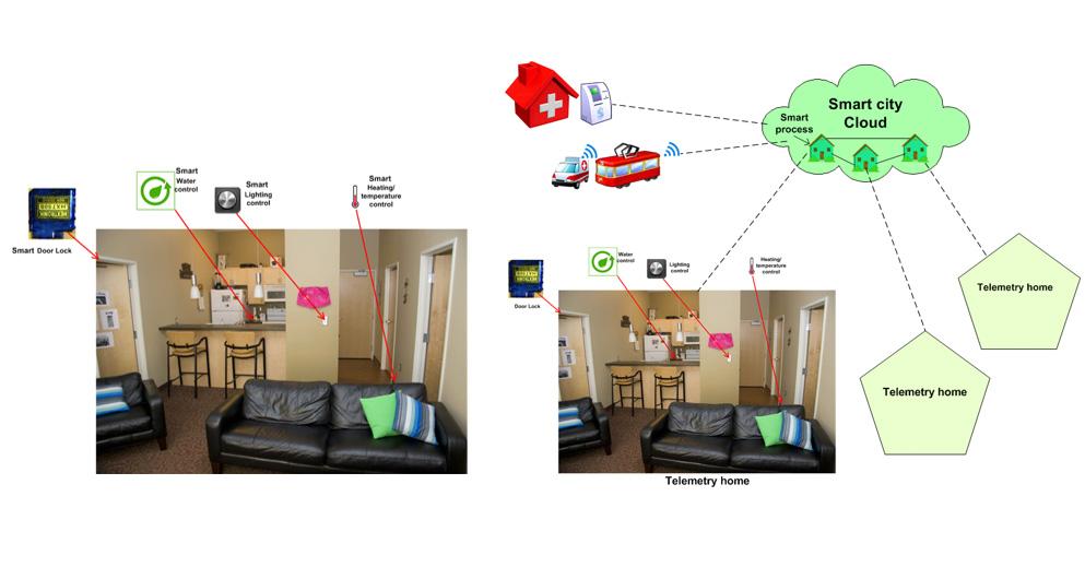 cloud based-smart home