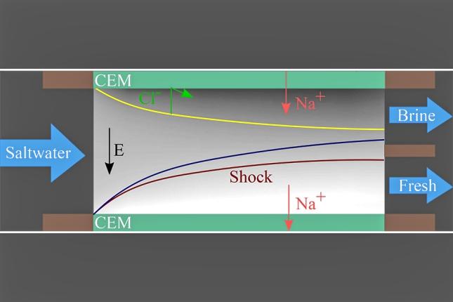 Electrodialysis Diagram