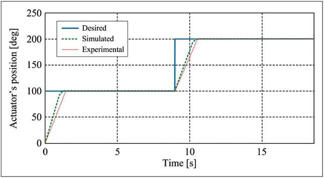 Figure 4 Actuator position (Blue: Desired position, Green: Measured position, Red: Simulated position)