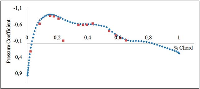 Figure 5 - Pressure coefficient (Blue: Simulation, Red: Measured) for M 1⁄4 0.2 and a1⁄41 ?