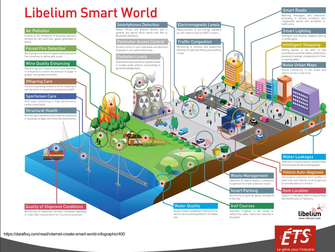 Libelium Smart World
