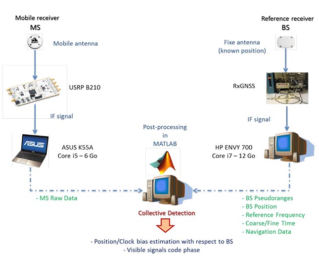 cognitive receiver