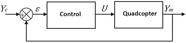 B control