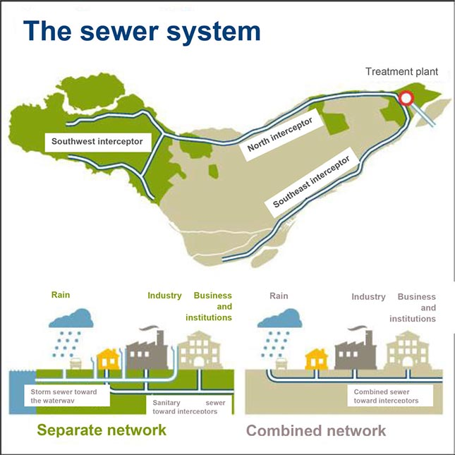 Figure 1. Description of the segregated and combined sewer networks operation [1]