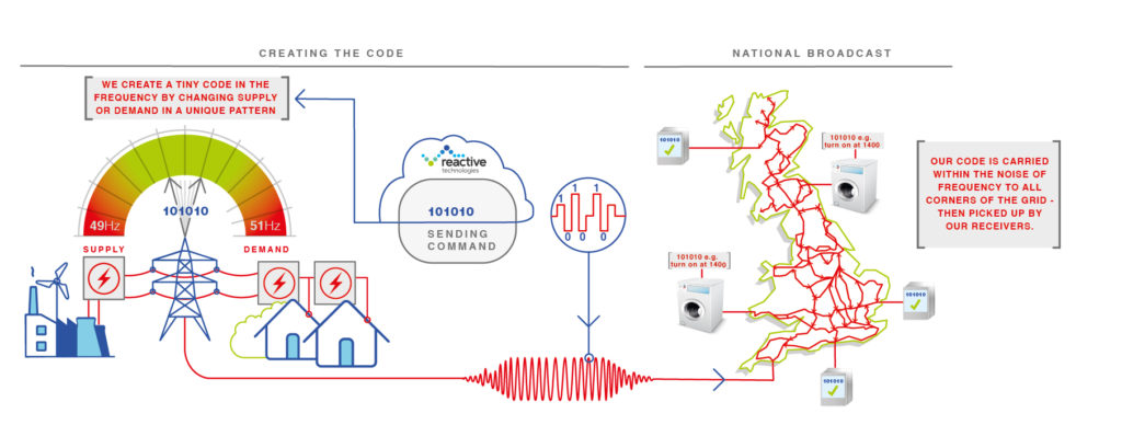 gdms-creating-and-broadcasting-the-code