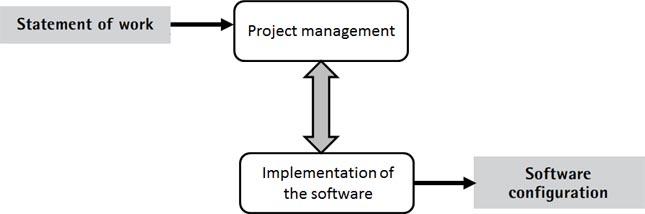 Figure 3. Basic profile of ISO/CEI 29110