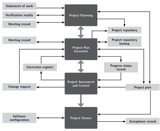 Figure 4.Flow of information from the four activities in the PM process of the ISO/IEC 29110 standard