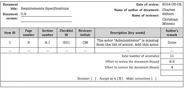 Figure 5.Anomalies detected during reviews, which would apply to documents required by ISO/IEC 29110