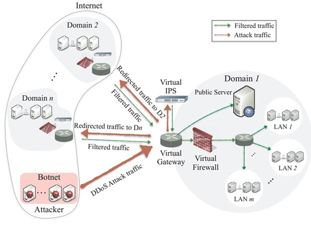 Manière dont CoFence contre les attaques Distributed Denial of Service (DDoS)