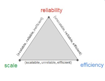 An infrastructure reliable, scalable and efficient