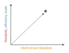 Network operation must be fully intent driven.