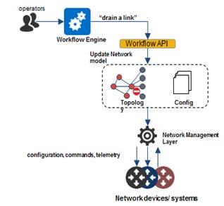 Zero touch network (ZTN) architecture