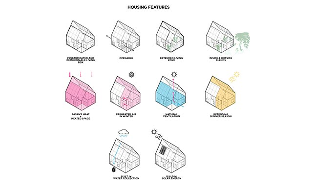 ReGen proposes positive energy housing that generate more energy than they consume
