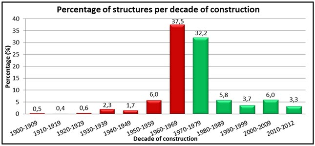 Pre-1974 bridge structures can suffer significant damage during moderate to strong seismic events