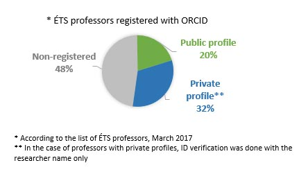 ÉTS professors registered with ORCID