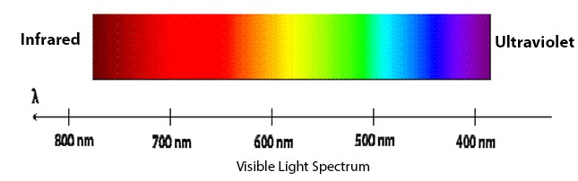 Solar pannels have a poor efficiency because they absorb the full spectrum of visible light