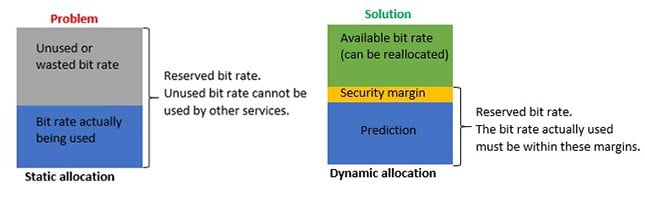 Dynamic allocation allows a higher efficiency for the LTE networks