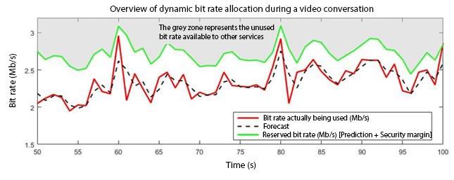 Dynamic allocation enhances LTE networks