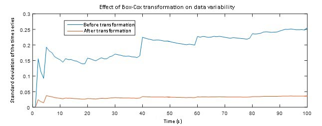 Box-Cox Transformation produces a stationary series to model the LTE networks