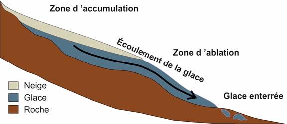 La fonte des glaciers s'accélèrent