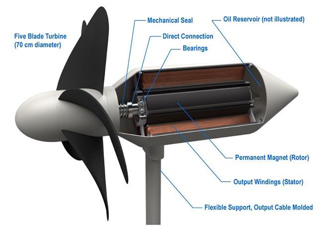 Diagramme de la turbine qui peut utiliser l'énergie houlomotrice