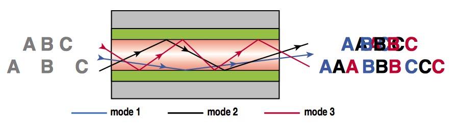 Special Optical Fibres