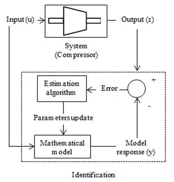 identification-modelling-compressor